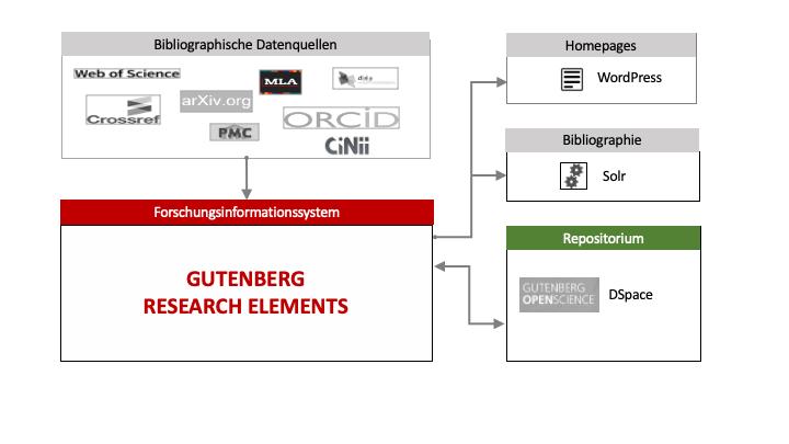 Abbildung 2: Übersichtsschema der Publikationsdaten-Infrastruktur