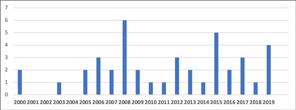 Abbildung 1: Anzahl aller Systemstarts und der jeweils letzten Systemwechsel von Hochschulbibliographien von 2000 bis 2019
