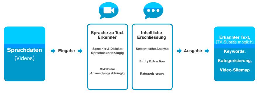 Prozessablauf bei der Audioanalyse.  Quelle: http://vetail-x.com/transkription
