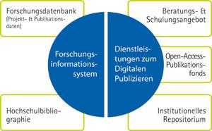 Forschungsinformationen & Digitales Publizieren an der Leibniz Universität Hannover