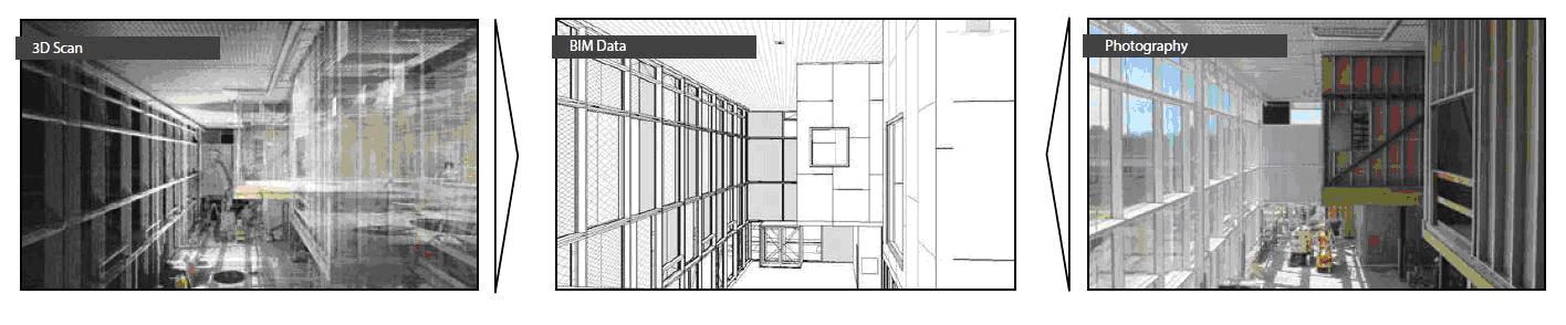 Abbildung 1: 3D-Scan, BIM-Objekt und Foto von demselben Gebäude