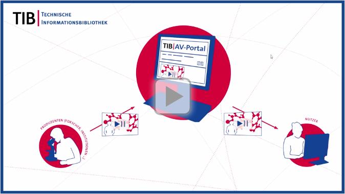 Wissenschaftliche Filme aus Technik und Naturwissenschaften ganz einfach nutzen, zitieren und publizieren: Das TIB   AV-Portal bietet neue Formen der Suche in qualitätsgeprüften wissenschaftlichen Filmen aus Technik, Architektur, Chemie, Physik, Mathematik und Informatik. Dieses Tutorial der TIB zeigt, wie das AV-Portal funktioniert.