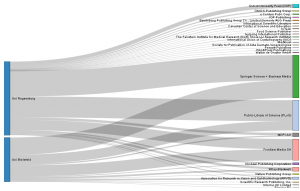 Sample visualization: Fees paid by German Universities 2012 — 13