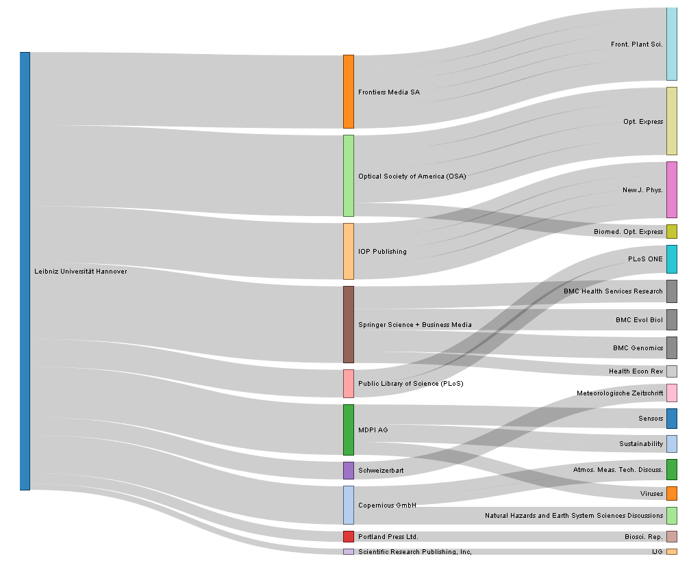 Fees paid by Leibniz Universität Hannover Publication Fund since 2013
