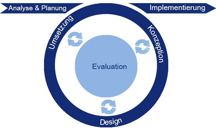 Die Grafik zeigt den User Centered Designprozesskreislauf.