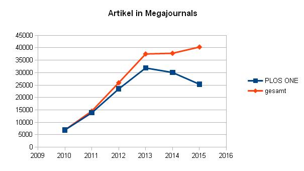 Anzahl artikel in Megajournals