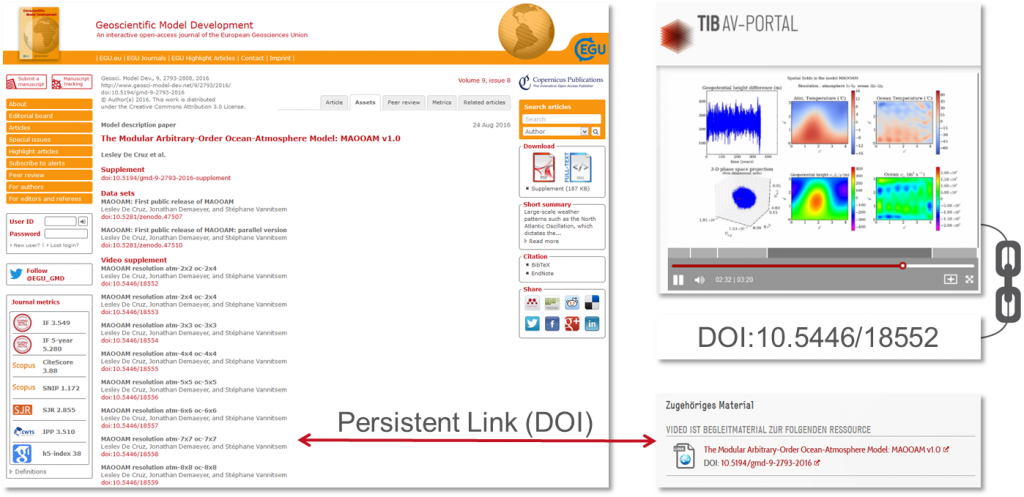 Screenshot of the assets section of a Copernicus article and a corresponding video in the AV-Portal. Both are connected via DOIs, which is illustrated by an arrow.