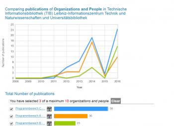 Publikationsaktivitäten nach Programmbereichen der TIB