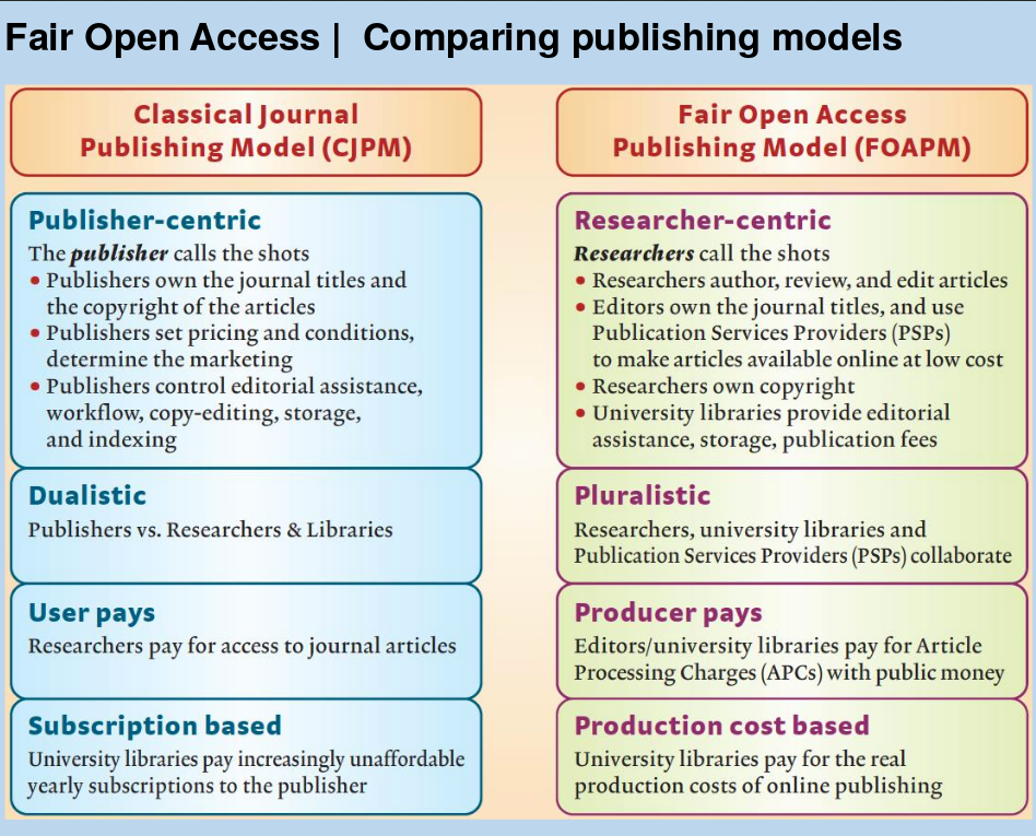 "Gegenüberstellung subskriptionsbasiertes Modell - Fair Open Access Publishing Model. Quelle: Johan Rooryck & Saskia de Vries, ""A transition to Fair Open Access: LingOA, MathOA, PsyOA"""