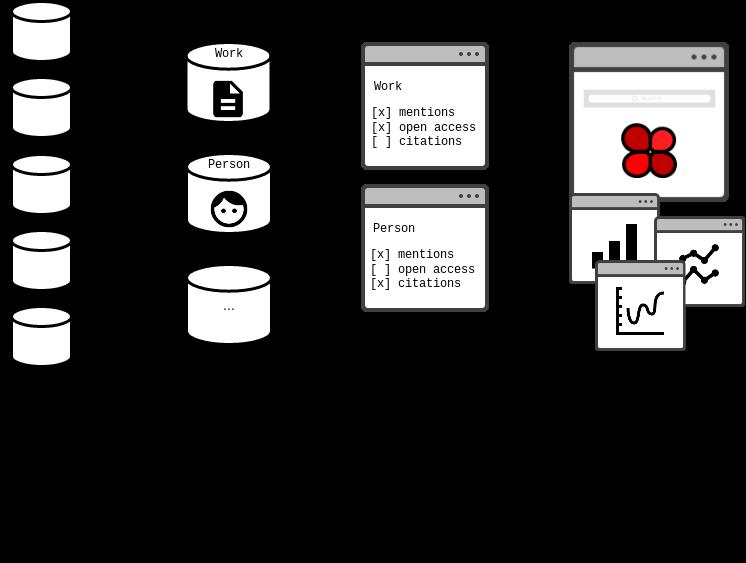 Übersicht über die Funktionsweise des Prototypen: Konfiguration (Auswahl der Datenquellen pro Entitätstyp), Anpassbarkeit durch Auswahl der Indikatoren und Visualisierung