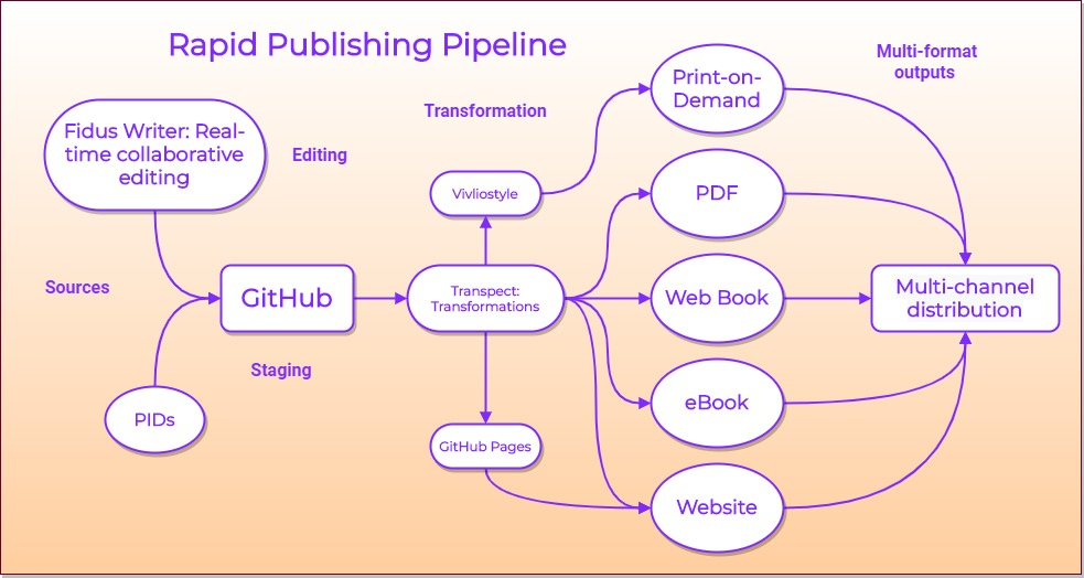 rapid-publishing
